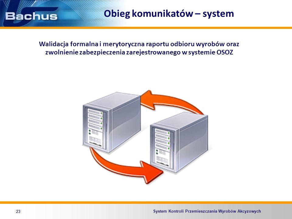 System Kontroli Przemieszczania Wyrobów Akcyzowych Obieg komunikatów – system 23 Walidacja formalna i merytoryczna raportu odbioru wyrobów oraz zwolni