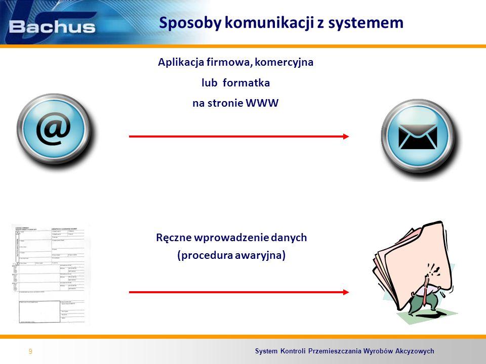System Kontroli Przemieszczania Wyrobów Akcyzowych Sposoby komunikacji z systemem Komunikaty xml wysyłane do systemu Bachus poprzez pocztę elektroniczną na adres e-mail: bachus@bachus.mofnet.gov.pl;bachus@bachus.mofnet.gov.pl Dane z dokumentów papierowych wprowadzane ręcznie do systemu Bachus przez administrację (awarie systemu).