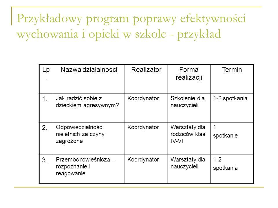 Przykładowy program poprawy efektywności wychowania i opieki w szkole - przykład Lp. Nazwa działalnościRealizatorForma realizacji Termin 1. Jak radzić