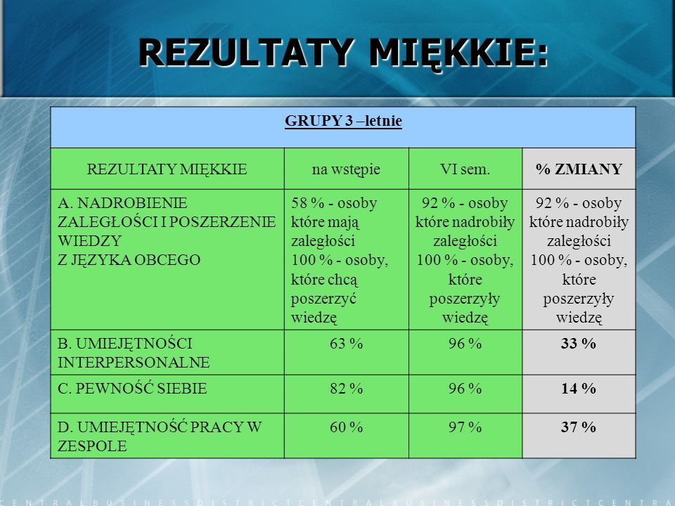 REZULTATY MIĘKKIE: GRUPY 3 –letnie REZULTATY MIĘKKIEna wstępieVI sem.% ZMIANY A.