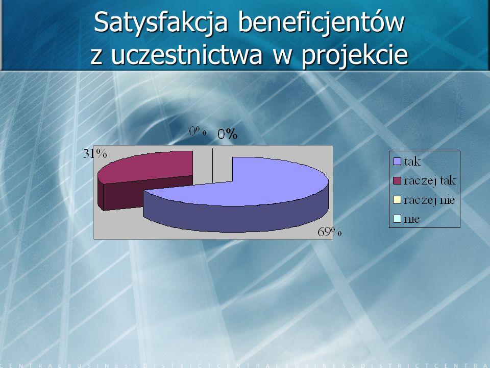 Satysfakcja beneficjentów z uczestnictwa w projekcie