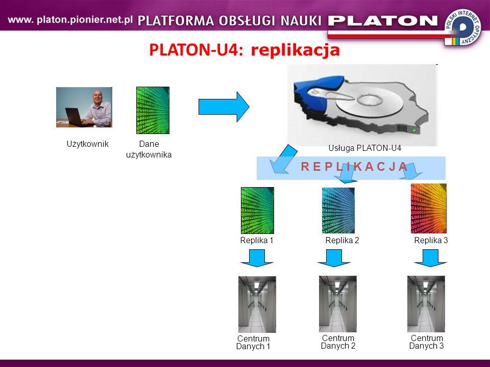 PLATON-U4: replikacja Użytkownik Usługa PLATON-U4 Dane użytkownika Centrum Danych 1 Centrum Danych 3 Centrum Danych 2 Replika 1Replika 2 Replika 3 R E