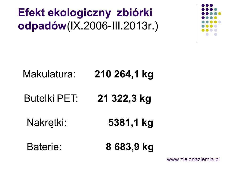 Efekt ekologiczny zbiórki odpadów(IX.2006-III.2013r.) Makulatura: 210 264,1 kg Butelki PET: 21 322,3 kg Nakrętki: 5381,1 kg Baterie: 8 683,9 kg www.zielonaziemia.pl