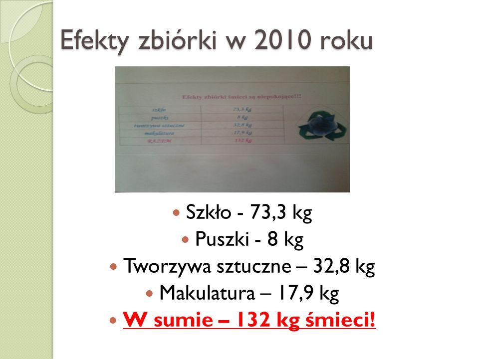 Efekty zbiórki w 2010 roku Szkło - 73,3 kg Puszki - 8 kg Tworzywa sztuczne – 32,8 kg Makulatura – 17,9 kg W sumie – 132 kg śmieci!