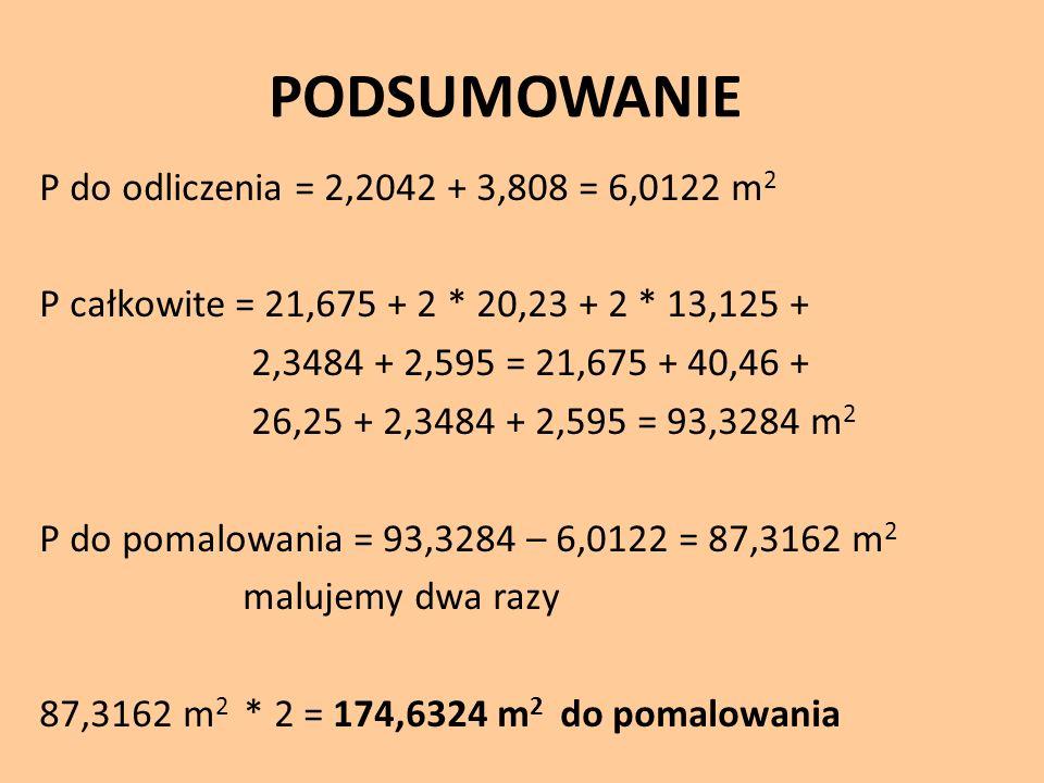 PODSUMOWANIE P do odliczenia = 2,2042 + 3,808 = 6,0122 m 2 P całkowite = 21,675 + 2 * 20,23 + 2 * 13,125 + 2,3484 + 2,595 = 21,675 + 40,46 + 26,25 + 2