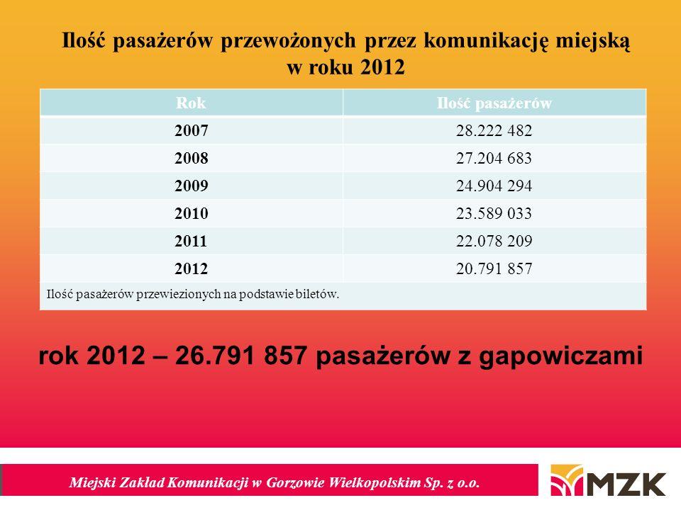 Miejski Zakład Komunikacji w Gorzowie Wielkopolskim Sp. z o.o. Ilość pasażerów przewożonych przez komunikację miejską w roku 2012 RokIlość pasażerów 2