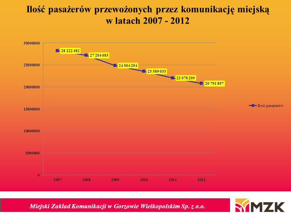 Miejski Zakład Komunikacji w Gorzowie Wielkopolskim Sp. z o.o. Ilość pasażerów przewożonych przez komunikację miejską w latach 2007 - 2012