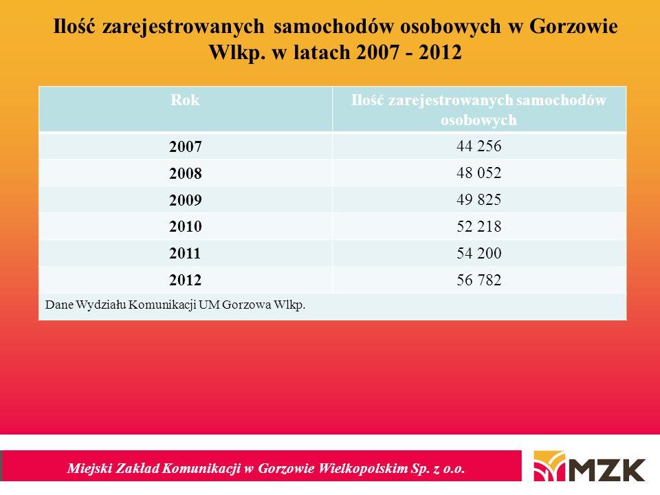 Miejski Zakład Komunikacji w Gorzowie Wielkopolskim Sp. z o.o. Ilość zarejestrowanych samochodów osobowych w Gorzowie Wlkp. w latach 2007 - 2012 RokIl