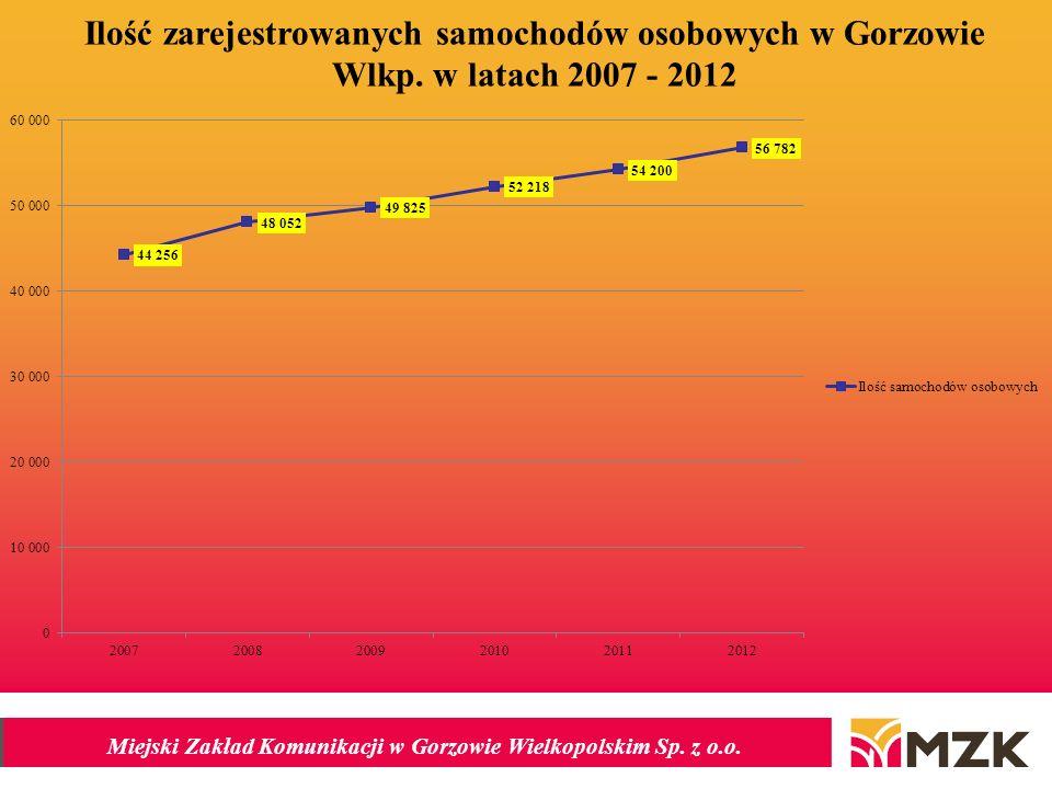 Miejski Zakład Komunikacji w Gorzowie Wielkopolskim Sp. z o.o. Ilość zarejestrowanych samochodów osobowych w Gorzowie Wlkp. w latach 2007 - 2012