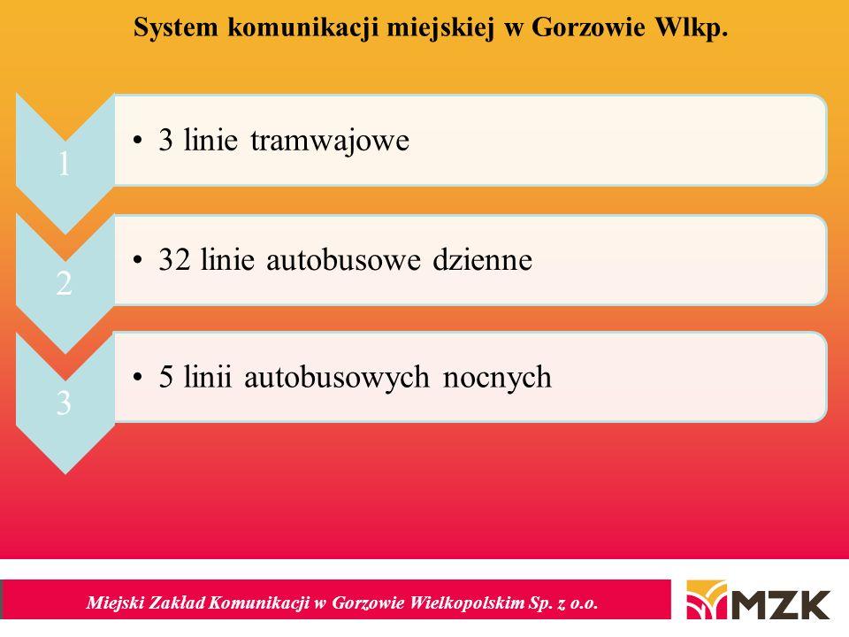 Miejski Zakład Komunikacji w Gorzowie Wielkopolskim Sp. z o.o. System komunikacji miejskiej w Gorzowie Wlkp. 1 3 linie tramwajowe 2 32 linie autobusow