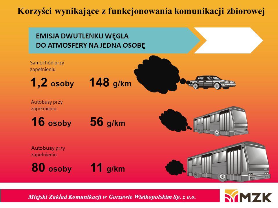 Miejski Zakład Komunikacji w Gorzowie Wielkopolskim Sp. z o.o. EMISJA DWUTLENKU WĘGLA DO ATMOSFERY NA JEDNA OSOBĘ Samochód przy zapełnieniu 1,2 osoby