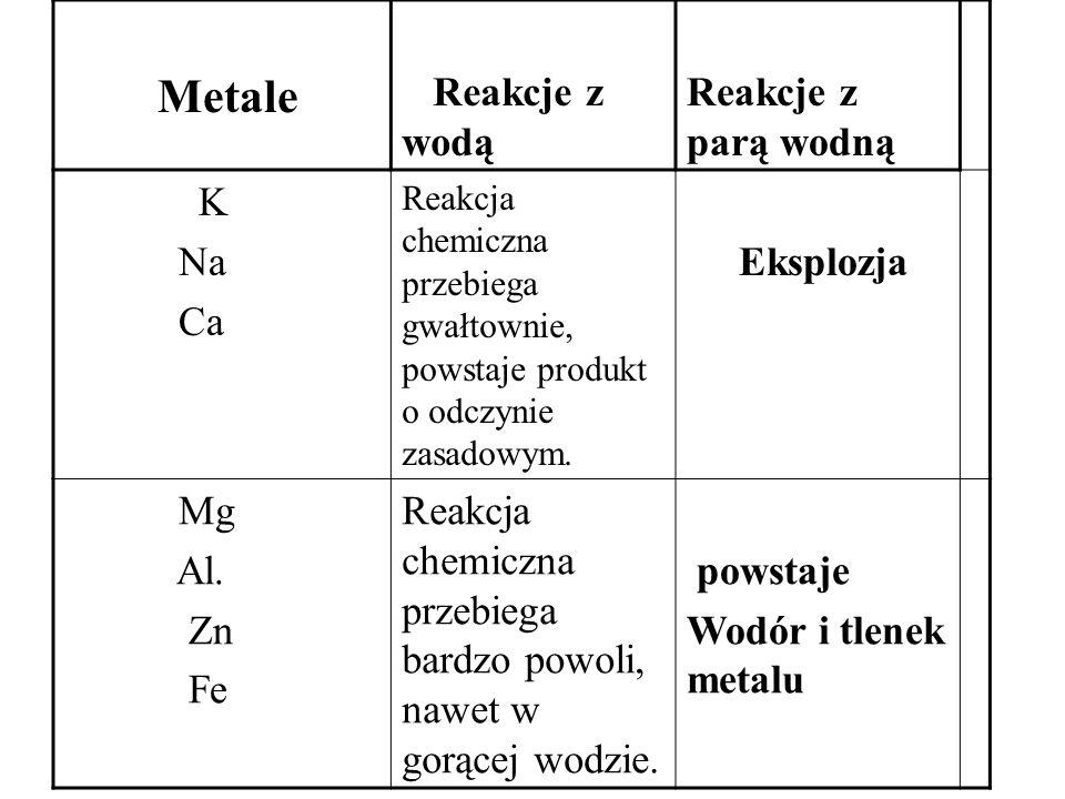 Metale Reakcje z wodą Reakcje z parą wodną K Na Ca Reakcja chemiczna przebiega gwałtownie, powstaje produkt o odczynie zasadowym. Eksplozja Mg Al. Zn