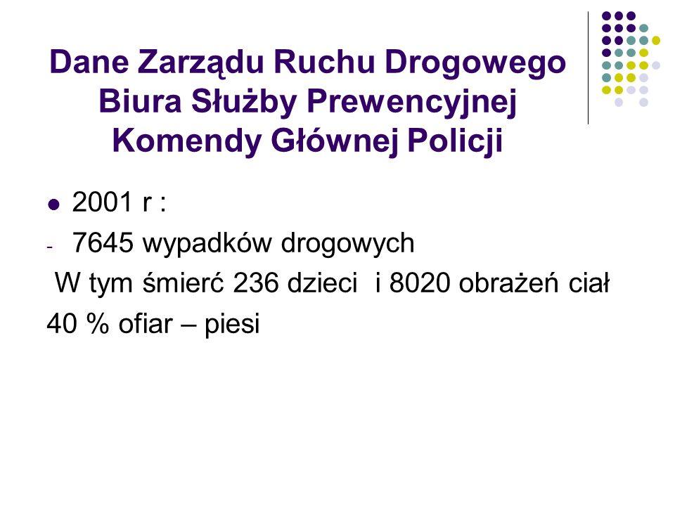 Dane Zarządu Ruchu Drogowego Biura Służby Prewencyjnej Komendy Głównej Policji 2001 r : - 7645 wypadków drogowych W tym śmierć 236 dzieci i 8020 obraż