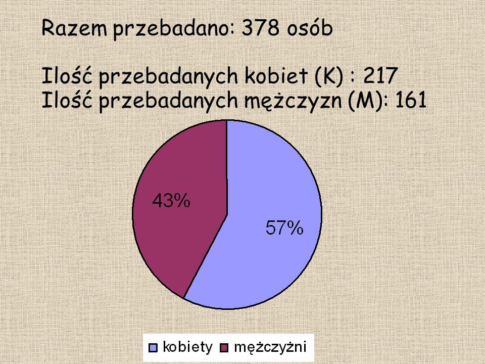 Razem przebadano: 378 osób Ilość przebadanych kobiet (K) : 217 Ilość przebadanych mężczyzn (M): 161