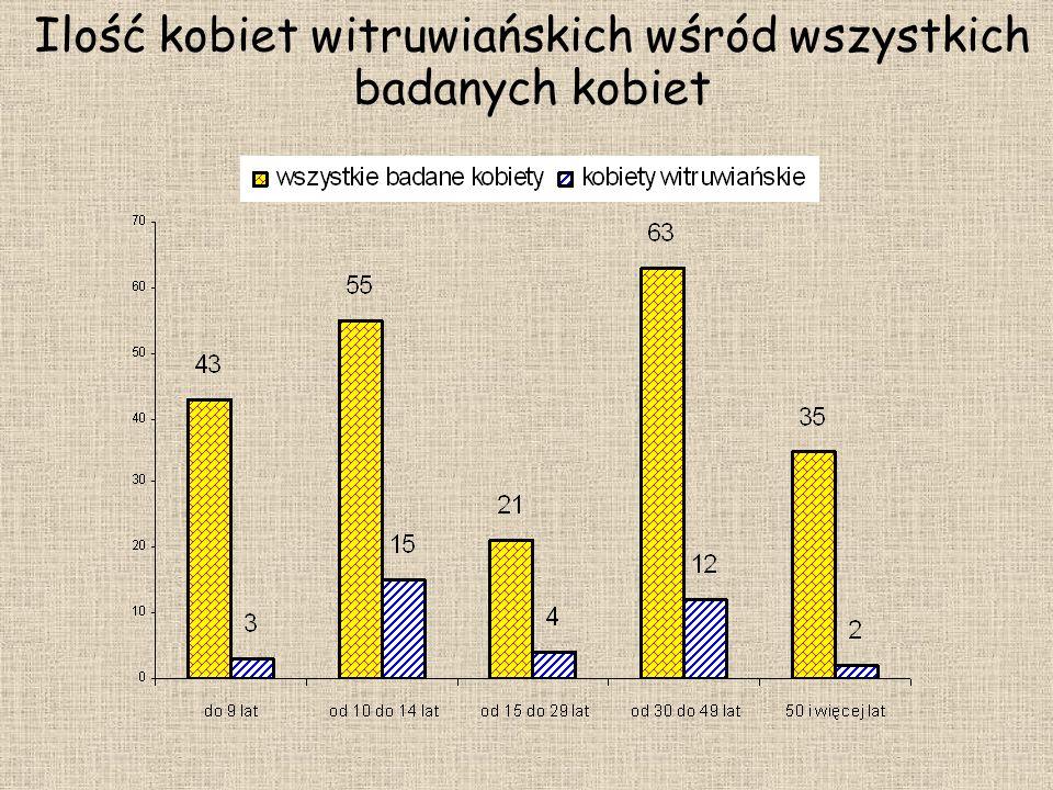 Ilość kobiet witruwiańskich wśród wszystkich badanych kobiet