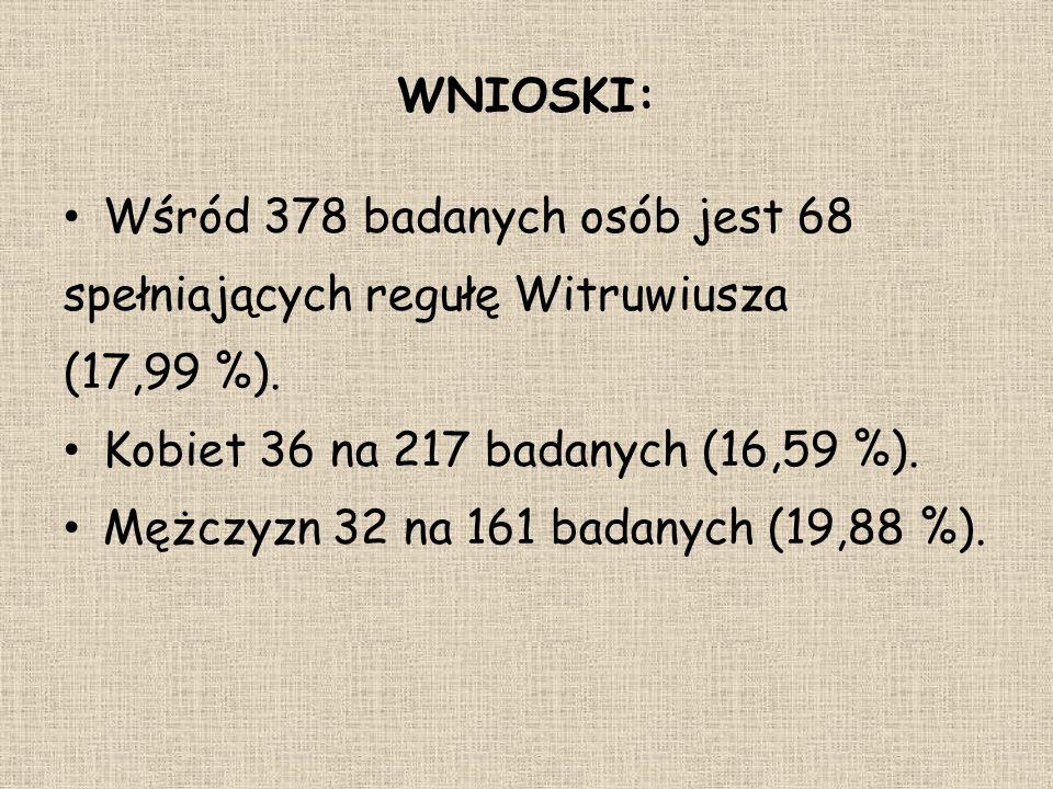 WNIOSKI: Wśród 378 badanych osób jest 68 spełniających regułę Witruwiusza (17,99 %). Kobiet 36 na 217 badanych (16,59 %). Mężczyzn 32 na 161 badanych