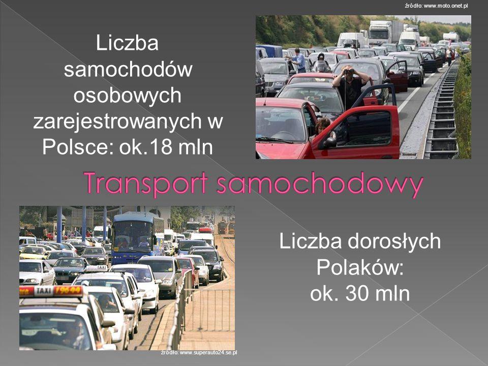 źródło: www.moto.onet.pl źródło: www.superauto24.se.pl Liczba samochodów osobowych zarejestrowanych w Polsce: ok.18 mln Liczba dorosłych Polaków: ok.