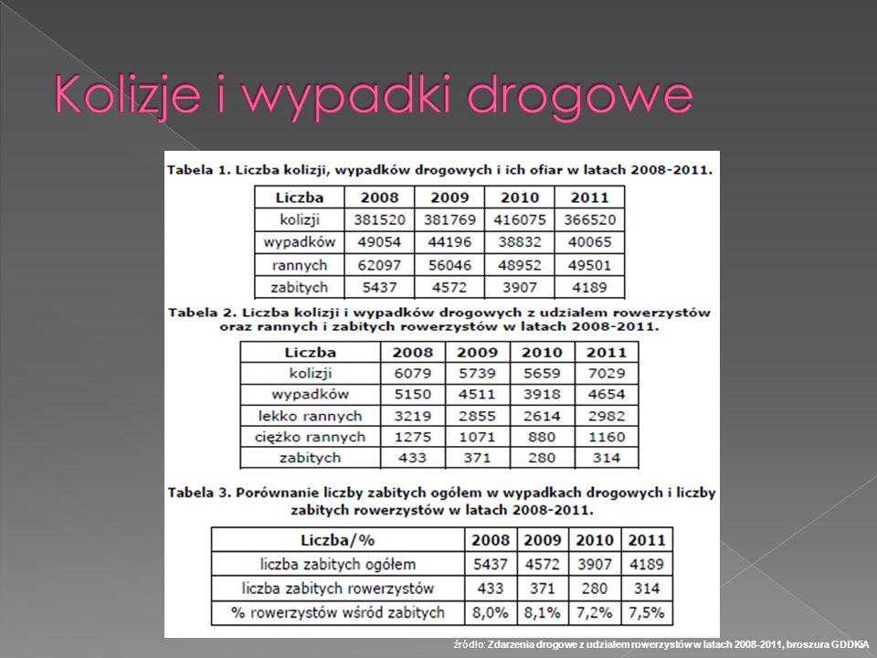 źródło: Zdarzenia drogowe z udziałem rowerzystów w latach 2008-2011, broszura GDDKiA