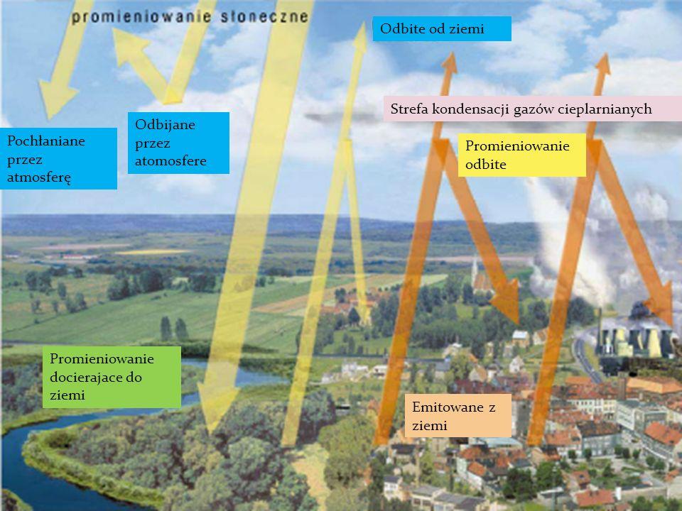 Promieniowanie docierajace do ziemi Odbijane przez atomosfere Strefa kondensacji gazów cieplarnianych Pochłaniane przez atmosferę Odbite od ziemi Emit