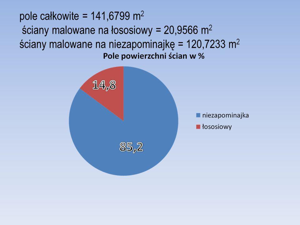 pole całkowite = 141,6799 m 2 ściany malowane na łososiowy = 20,9566 m 2 ściany malowane na niezapominajkę = 120,7233 m 2
