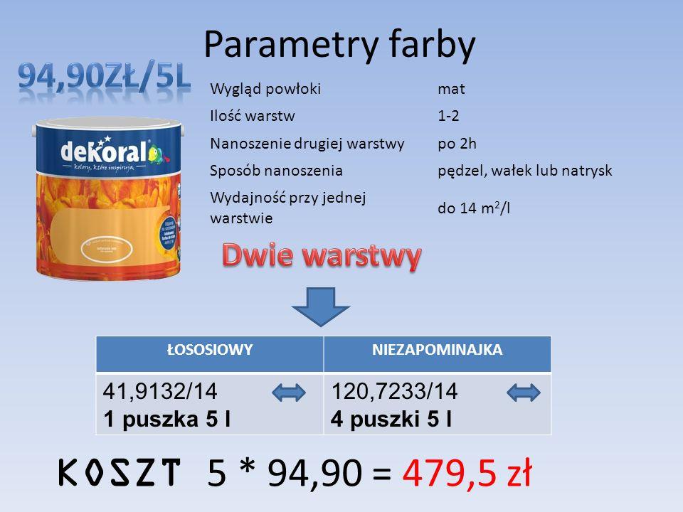 Parametry farby Wygląd powłokimat Ilość warstw1-2 Nanoszenie drugiej warstwypo 2h Sposób nanoszeniapędzel, wałek lub natrysk Wydajność przy jednej warstwie do 14 m 2 /l ŁOSOSIOWYNIEZAPOMINAJKA 41,9132/14 1 puszka 5 l 120,7233/14 4 puszki 5 l KOSZT 5 * 94,90 = 479,5 zł