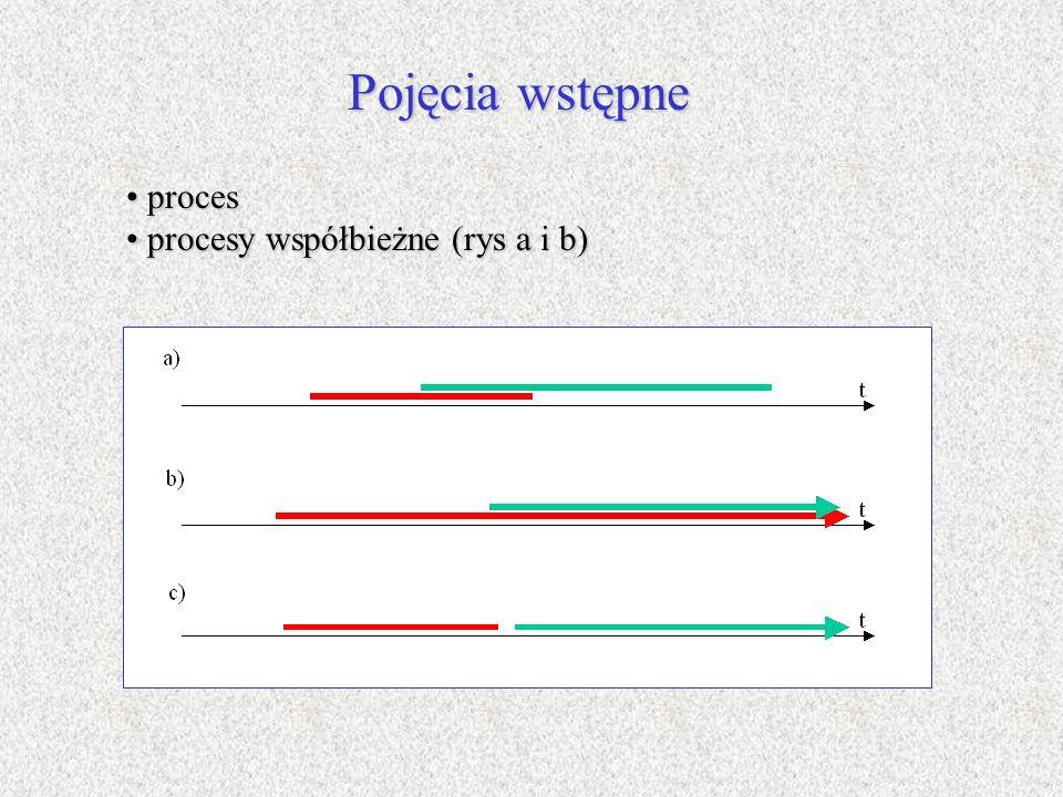 Pojęcia wstępne proces proces procesy współbieżne (rys a i b) procesy współbieżne (rys a i b)