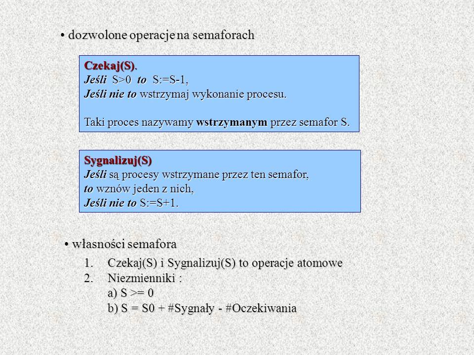 dozwolone operacje na semaforach dozwolone operacje na semaforach Czekaj(S). Jeśli S>0 to S:=S-1, Jeśli nie to wstrzymaj wykonanie procesu. Taki proce