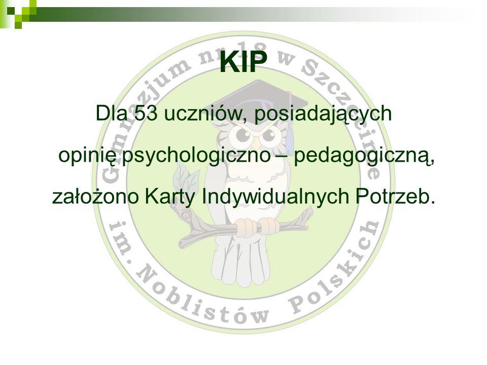 KIP Dla 53 uczniów, posiadających opinię psychologiczno – pedagogiczną, założono Karty Indywidualnych Potrzeb.