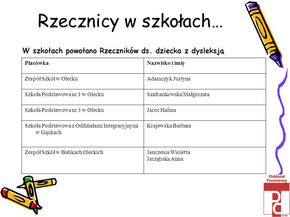 Rzecznicy w szkołach… PlacówkaNazwisko i imię Zespół Szkół w OleckuAdamczyk Justyna Szkoła Podstawowa nr 1 w OleckuSzafrankowska Małgorzata Szkoła Pod