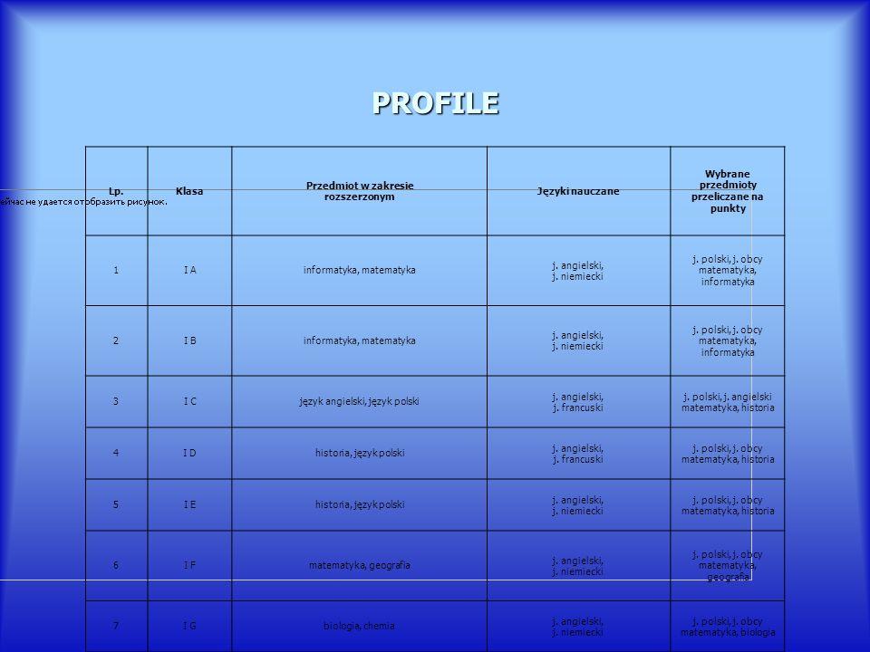 PROFILE Lp.Klasa Przedmiot w zakresie rozszerzonym Języki nauczane Wybrane przedmioty przeliczane na punkty 1I Ainformatyka, matematyka j. angielski,