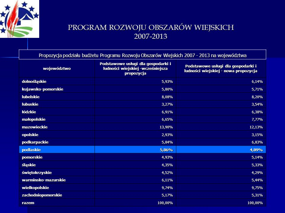 Propozycja podziału budżetu Programu Rozwoju Obszarów Wiejskich 2007 - 2013 na województwa województwo Podstawowe usługi dla gospodarki i ludności wie