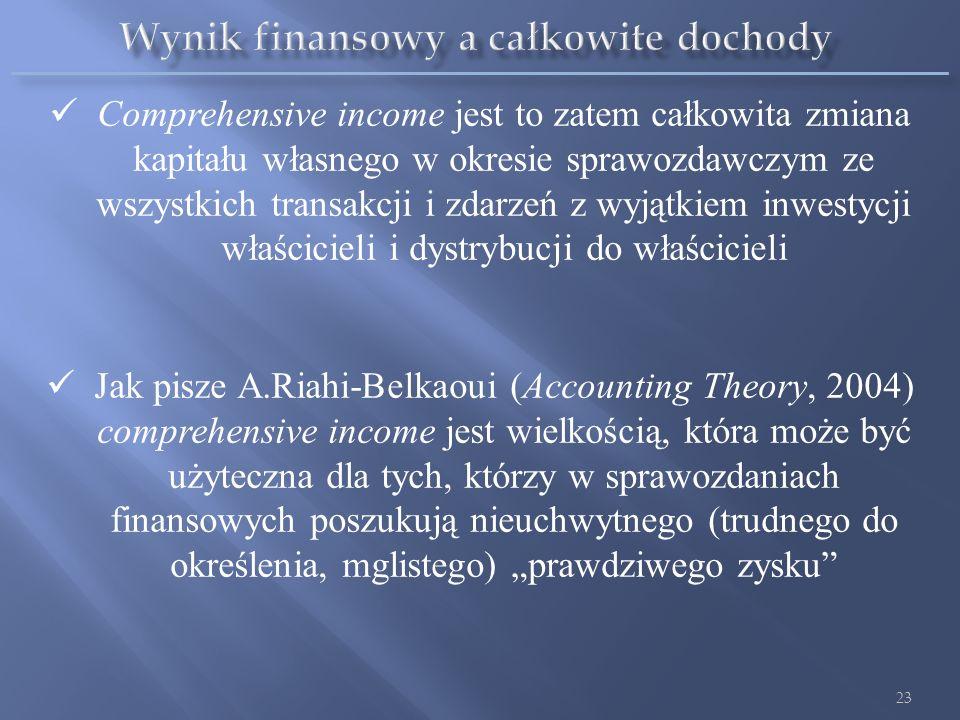 Całkowite Dochody COMPREHENSIVE INCOME 22 Wynik finansowy (zysk/strata) okresu sprawozdawczego Pozostałe całkowite dochody