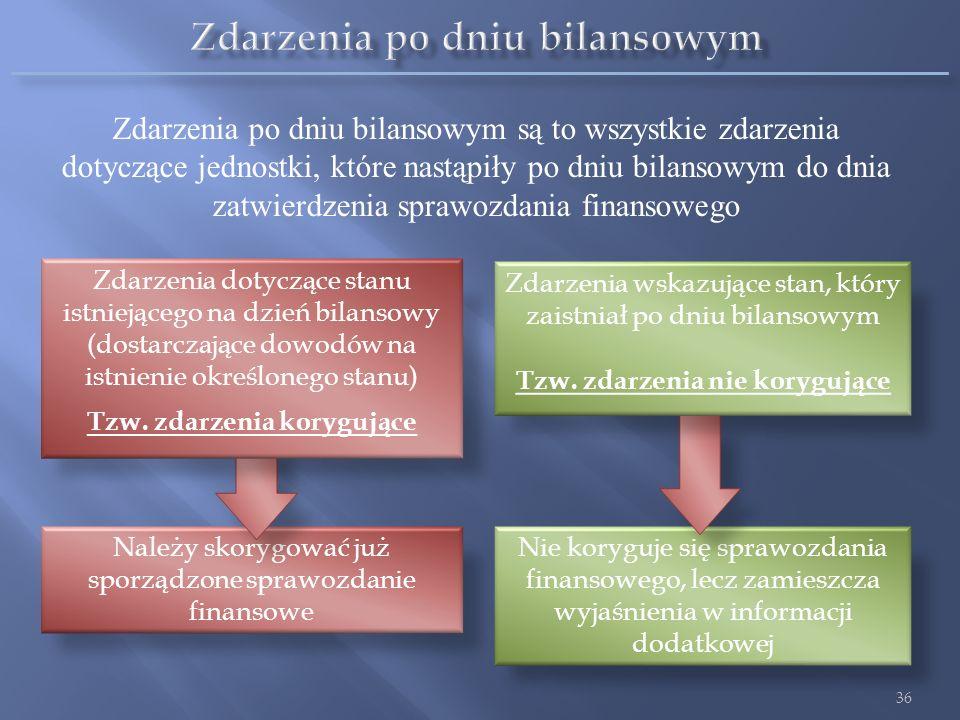 35 Przykład Na początku 2012 r. spółka nabyła grunt jako inwestycję za 1.000.000 zł. W dniu bilansowym (31.12.2012) wartość godziwa gruntu (oszacowana