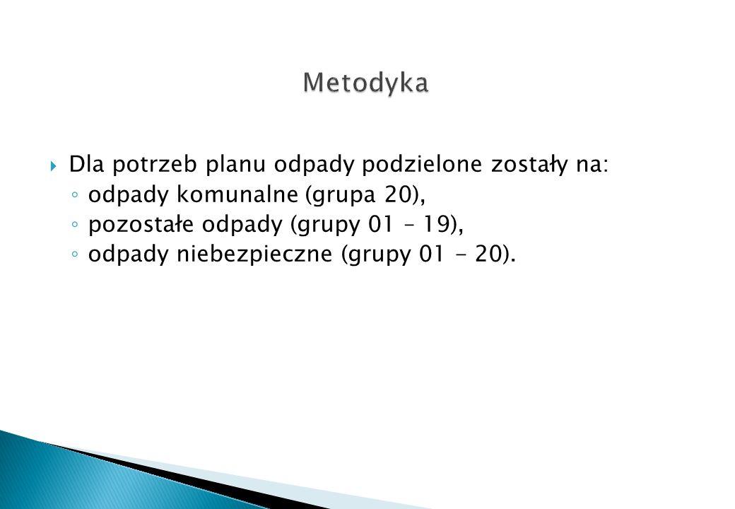 Dane Urzędu Marszałkowskiego, w tym Wojewódzki system odpadowy (informacje podstawowe) Dane Urzędu Wojewódzkiego.