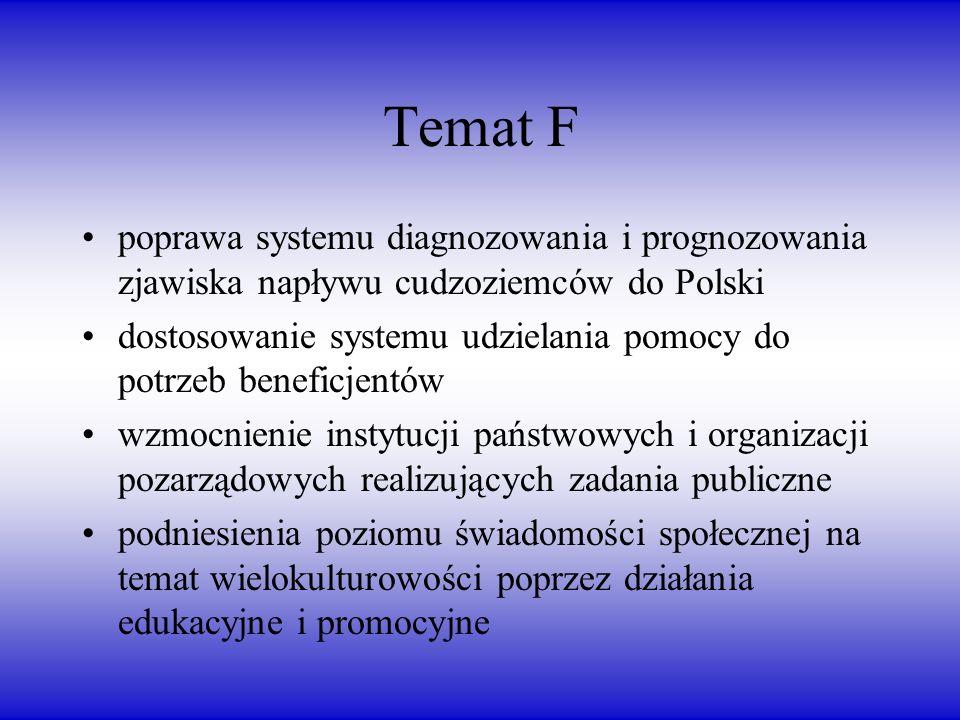 Temat F poprawa systemu diagnozowania i prognozowania zjawiska napływu cudzoziemców do Polski dostosowanie systemu udzielania pomocy do potrzeb beneficjentów wzmocnienie instytucji państwowych i organizacji pozarządowych realizujących zadania publiczne podniesienia poziomu świadomości społecznej na temat wielokulturowości poprzez działania edukacyjne i promocyjne