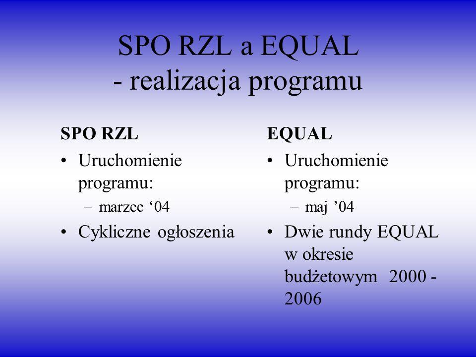 SPO RZL a EQUAL - realizacja programu SPO RZL Uruchomienie programu: –marzec 04 Cykliczne ogłoszenia EQUAL Uruchomienie programu: –maj 04 Dwie rundy EQUAL w okresie budżetowym 2000 - 2006