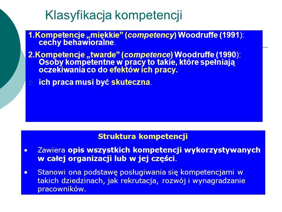 Klasyfikacja kompetencji 1.Kompetencje miękkie (competency) Woodruffe (1991): cechy behawioralne. 2.Kompetencje twarde (competence) Woodruffe (1990):