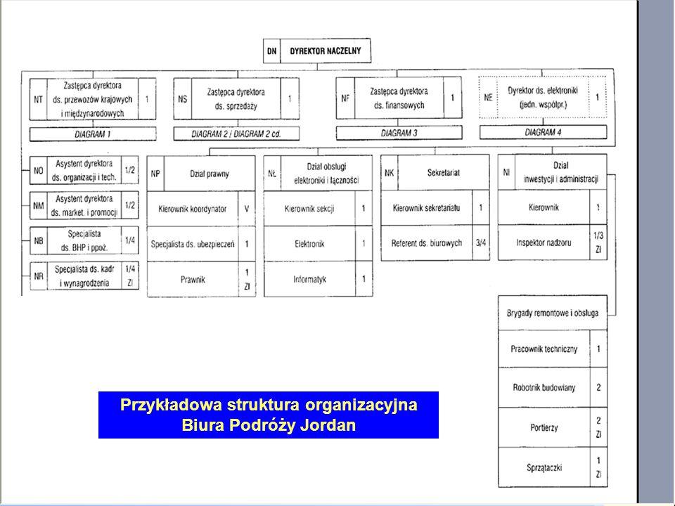 Rodzaje właściwości jednostki tworzących kompetencje: 1.