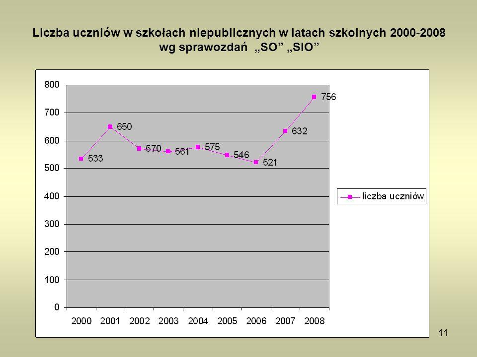 11 Liczba uczniów w szkołach niepublicznych w latach szkolnych 2000-2008 wg sprawozdań SO SIO