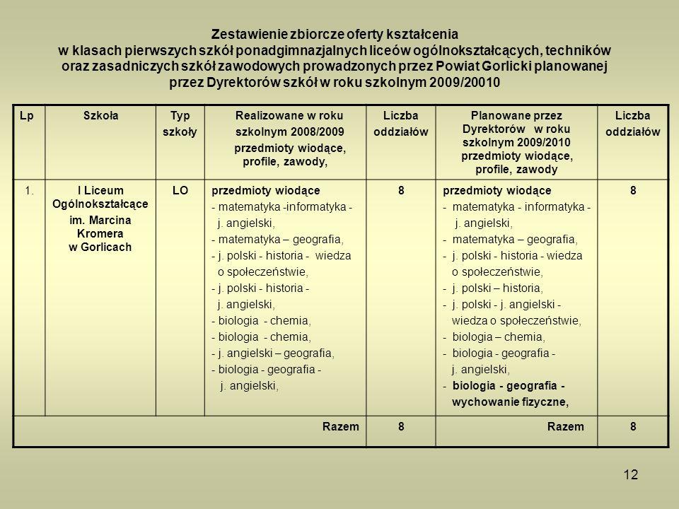 12 Zestawienie zbiorcze oferty kształcenia w klasach pierwszych szkół ponadgimnazjalnych liceów ogólnokształcących, techników oraz zasadniczych szkół