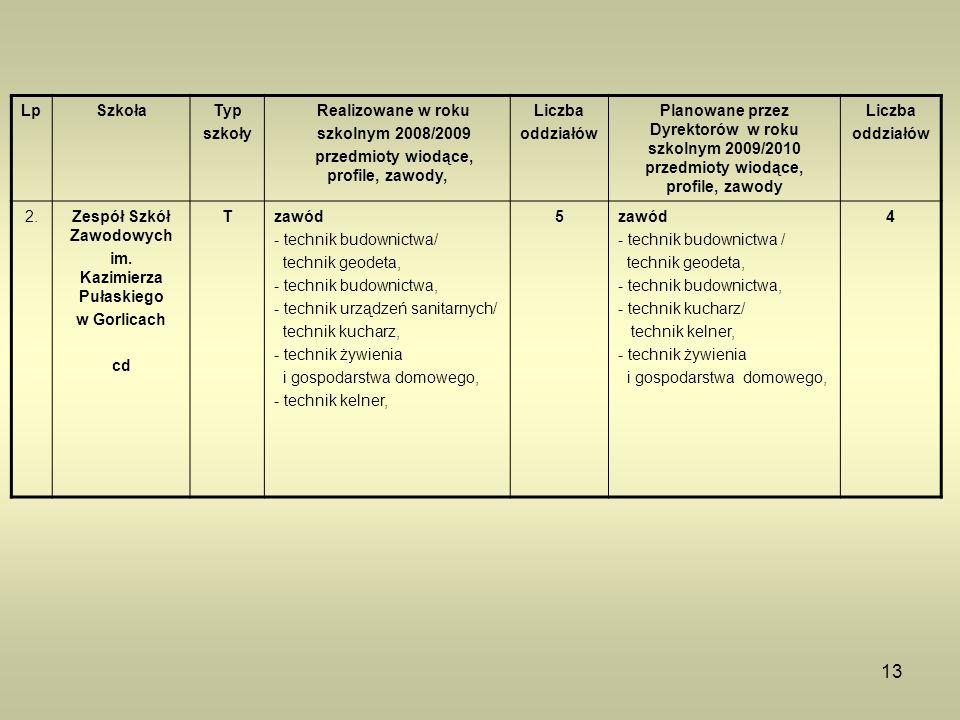 13 LpSzkołaTyp szkoły Realizowane w roku szkolnym 2008/2009 przedmioty wiodące, profile, zawody, Liczba oddziałów Planowane przez Dyrektorów w roku sz