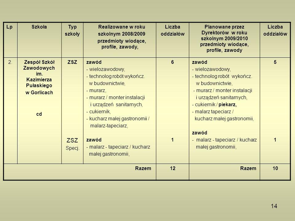 14 LpSzkołaTyp szkoły Realizowane w roku szkolnym 2008/2009 przedmioty wiodące, profile, zawody, Liczba oddziałów Planowane przez Dyrektorów w roku sz