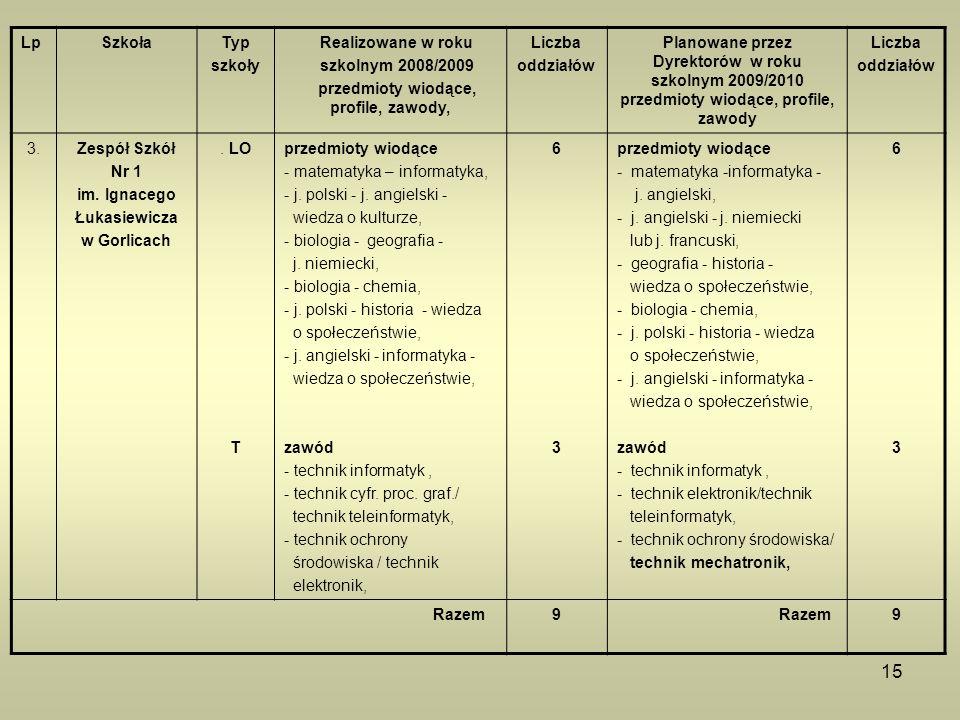 15 LpSzkołaTyp szkoły Realizowane w roku szkolnym 2008/2009 przedmioty wiodące, profile, zawody, Liczba oddziałów Planowane przez Dyrektorów w roku sz