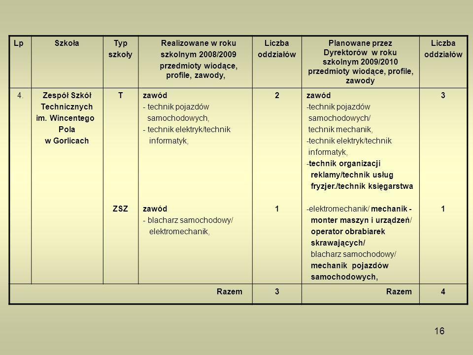 16 LpSzkołaTyp szkoły Realizowane w roku szkolnym 2008/2009 przedmioty wiodące, profile, zawody, Liczba oddziałów Planowane przez Dyrektorów w roku sz