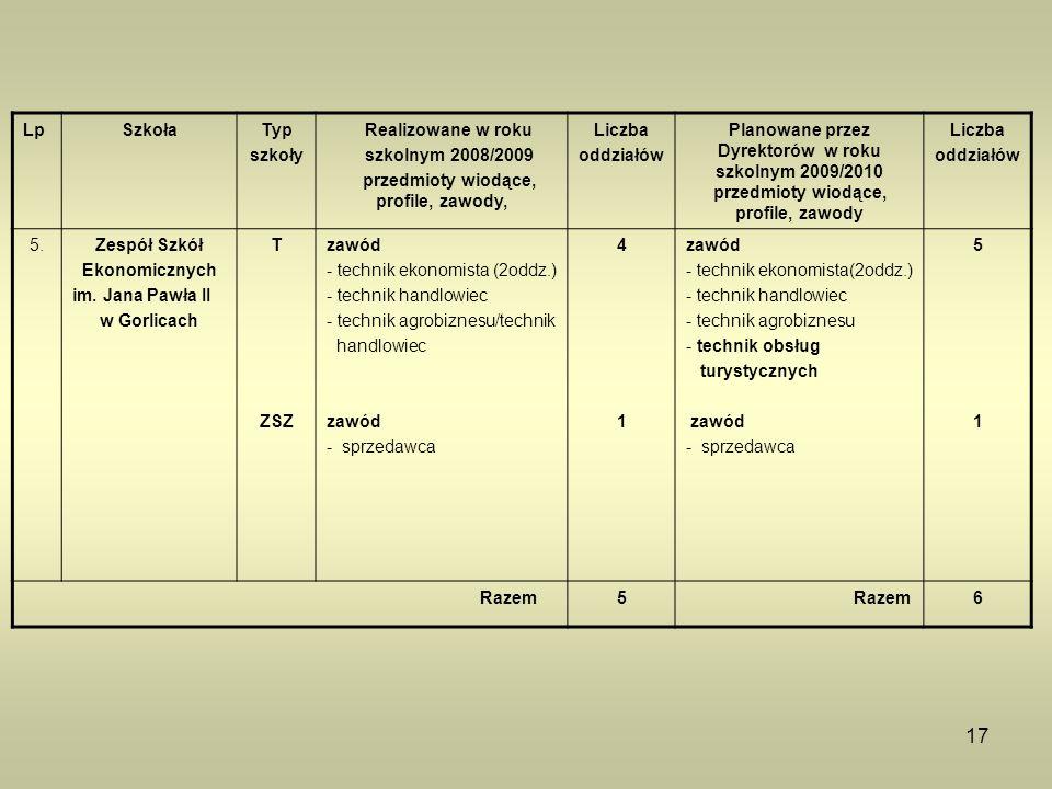 17 LpSzkołaTyp szkoły Realizowane w roku szkolnym 2008/2009 przedmioty wiodące, profile, zawody, Liczba oddziałów Planowane przez Dyrektorów w roku sz