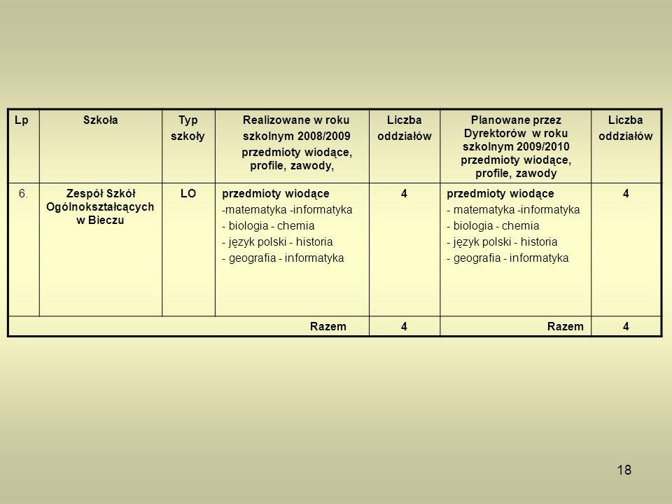 18 LpSzkołaTyp szkoły Realizowane w roku szkolnym 2008/2009 przedmioty wiodące, profile, zawody, Liczba oddziałów Planowane przez Dyrektorów w roku sz