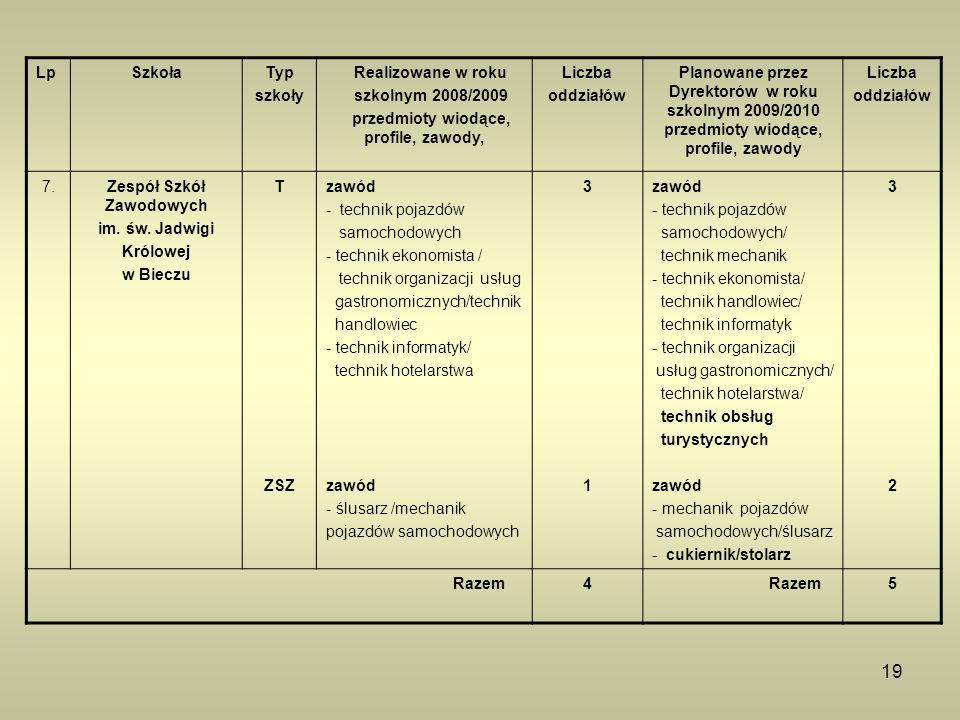 19 LpSzkołaTyp szkoły Realizowane w roku szkolnym 2008/2009 przedmioty wiodące, profile, zawody, Liczba oddziałów Planowane przez Dyrektorów w roku sz
