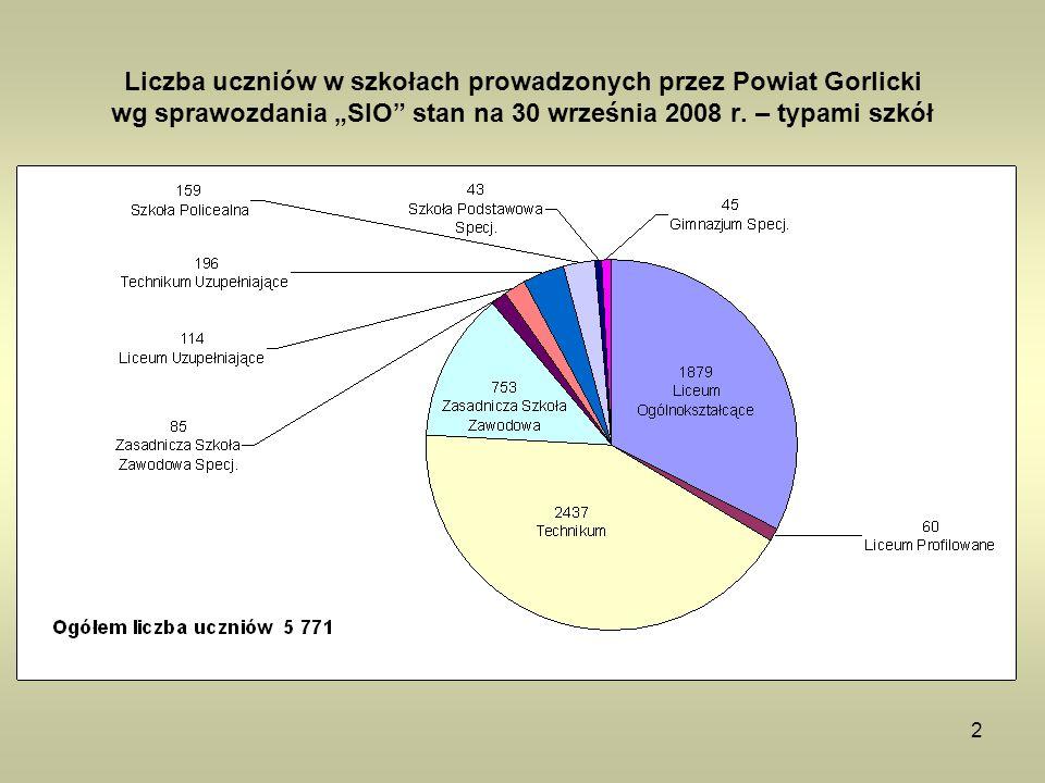 2 Liczba uczniów w szkołach prowadzonych przez Powiat Gorlicki wg sprawozdania SIO stan na 30 września 2008 r. – typami szkół