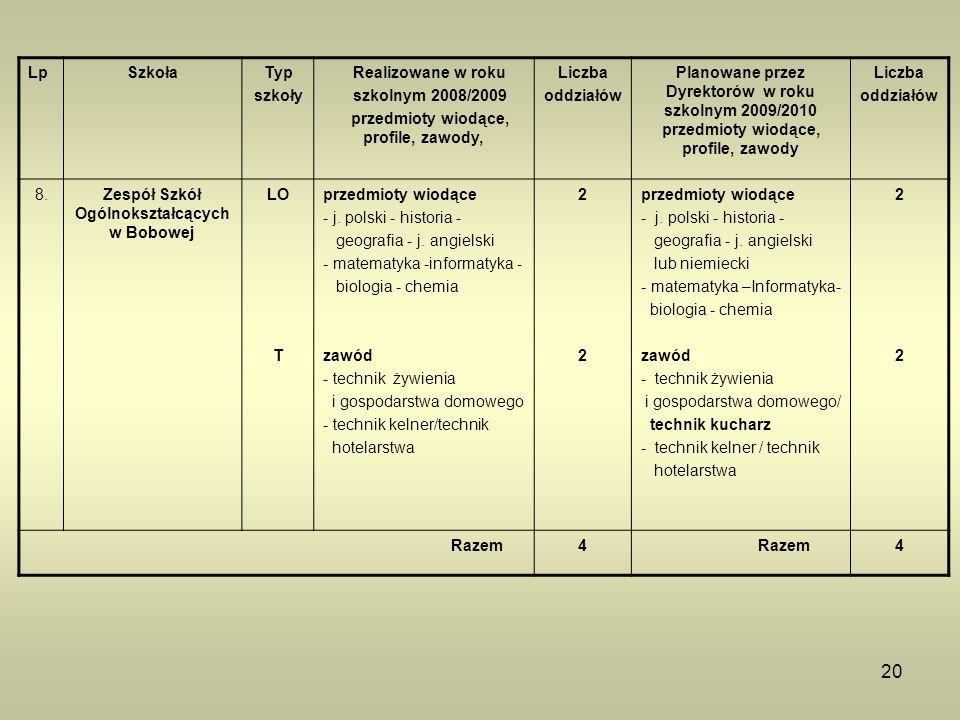 20 LpSzkołaTyp szkoły Realizowane w roku szkolnym 2008/2009 przedmioty wiodące, profile, zawody, Liczba oddziałów Planowane przez Dyrektorów w roku sz