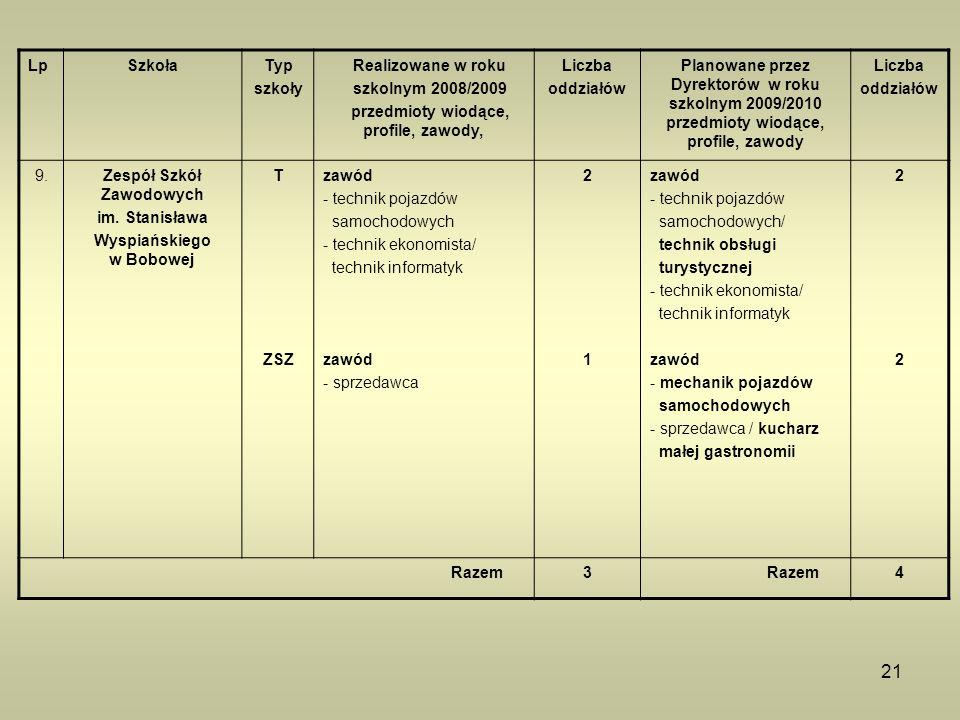 21 LpSzkołaTyp szkoły Realizowane w roku szkolnym 2008/2009 przedmioty wiodące, profile, zawody, Liczba oddziałów Planowane przez Dyrektorów w roku sz